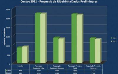 Censos 2011 – Resultados Preliminares